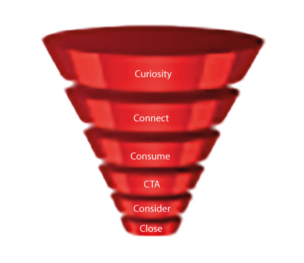 Your Lead Generation Funnel Hull
