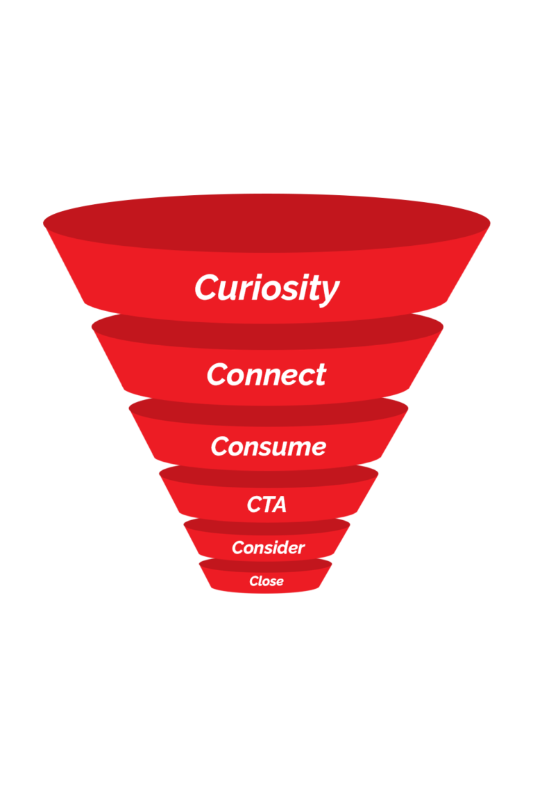 Your Lead Generation Funnel Hull East Yorkshire